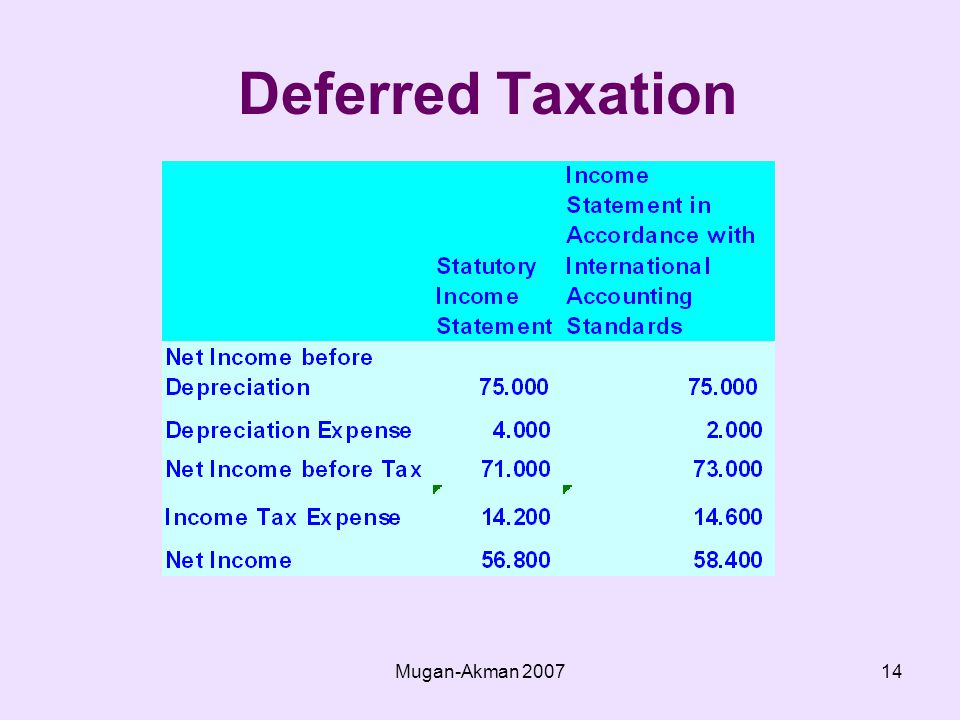 Mugan-Akman Deferred Taxation