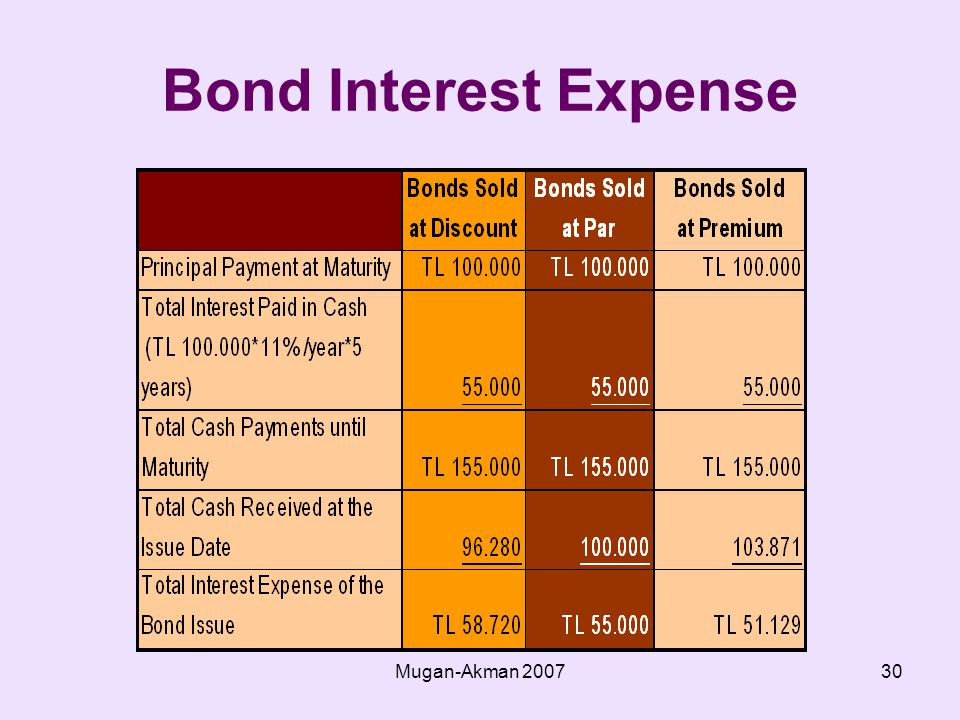 Mugan-Akman Bond Interest Expense