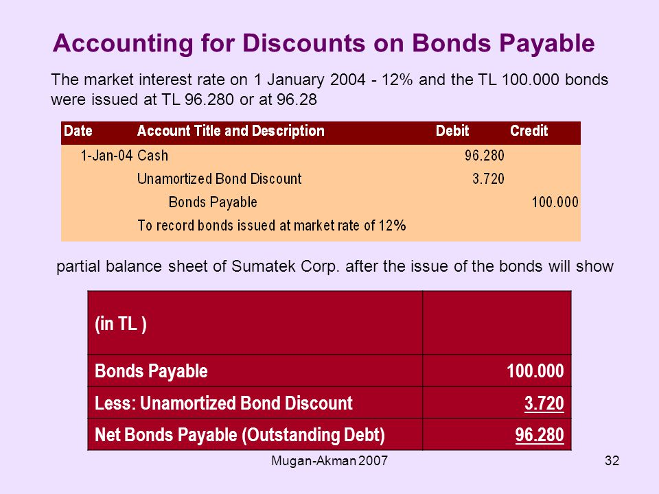 Mugan-Akman Accounting for Discounts on Bonds Payable The market interest rate on 1 January % and the TL bonds were issued at TL or at partial balance sheet of Sumatek Corp.