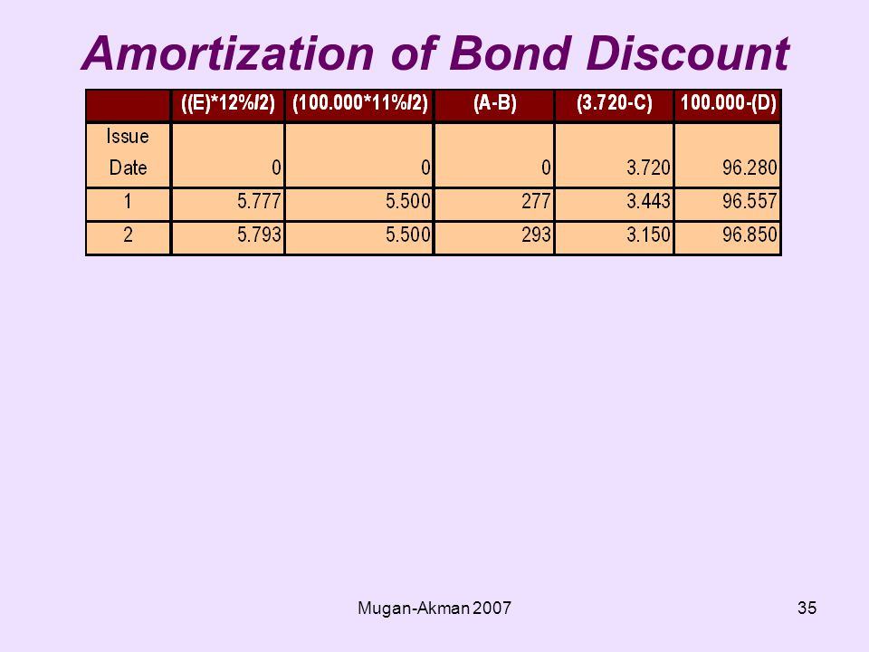 Mugan-Akman Amortization of Bond Discount (Effective Interest)