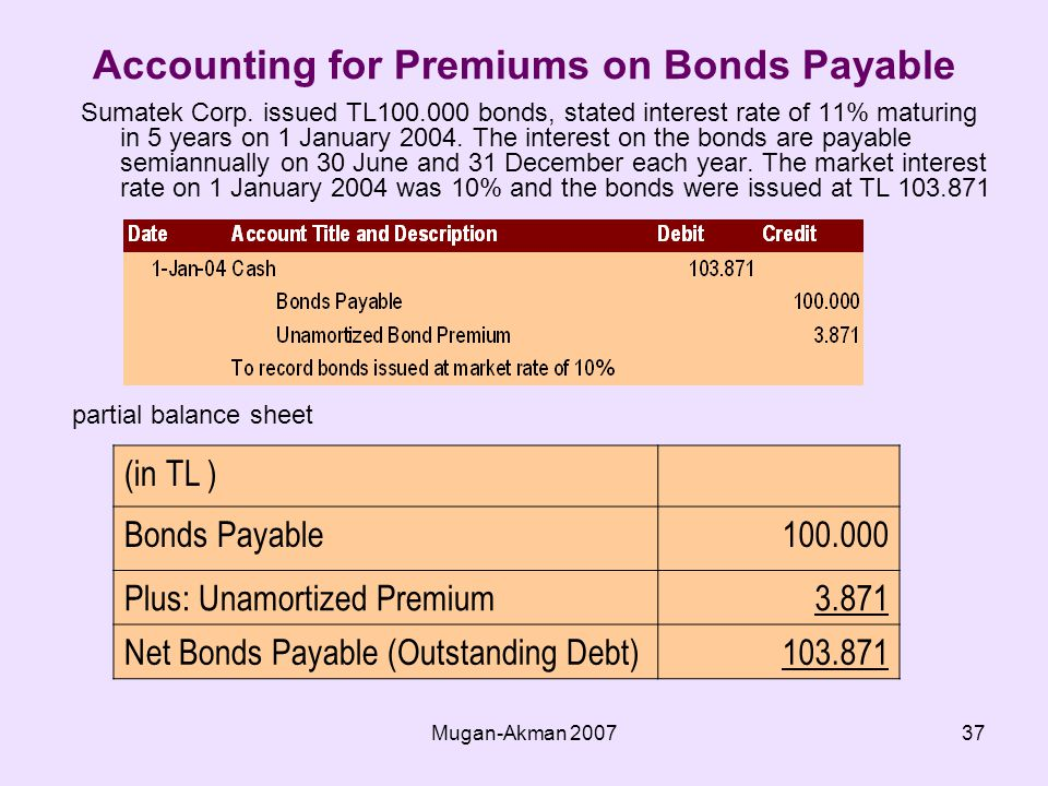 Mugan-Akman Accounting for Premiums on Bonds Payable Sumatek Corp.