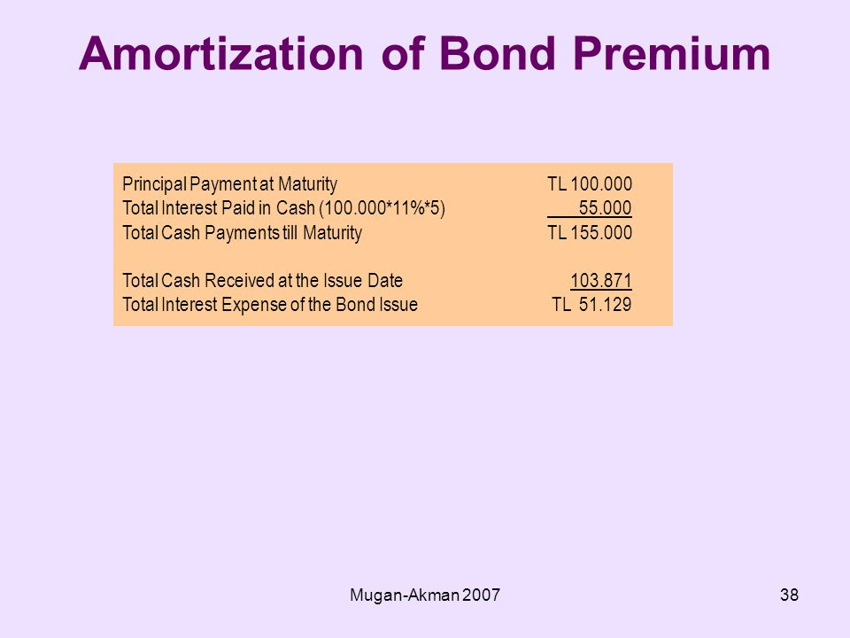 Mugan-Akman Amortization of Bond Premium Principal Payment at MaturityTL Total Interest Paid in Cash ( *11%*5) Total Cash Payments till MaturityTL Total Cash Received at the Issue Date Total Interest Expense of the Bond Issue TL