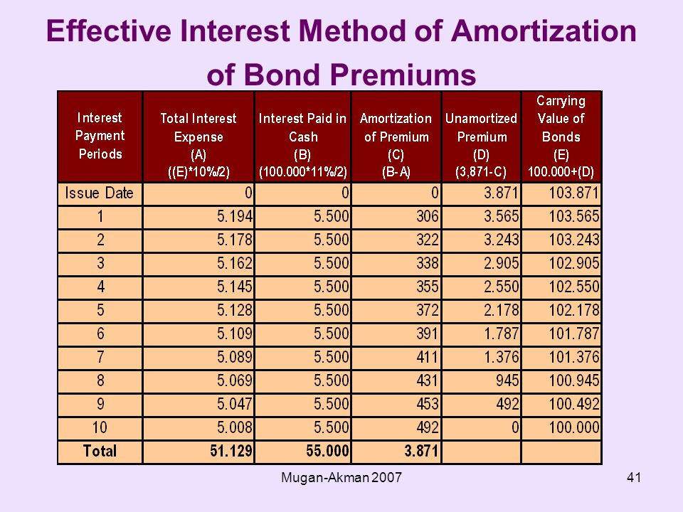 Mugan-Akman Effective Interest Method of Amortization of Bond Premiums