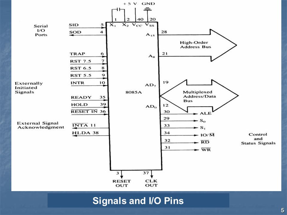 5 Signals and I/O Pins