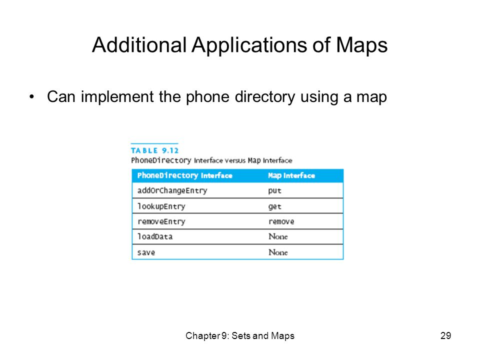 Chapter 9: Sets and Maps29 Additional Applications of Maps Can implement the phone directory using a map