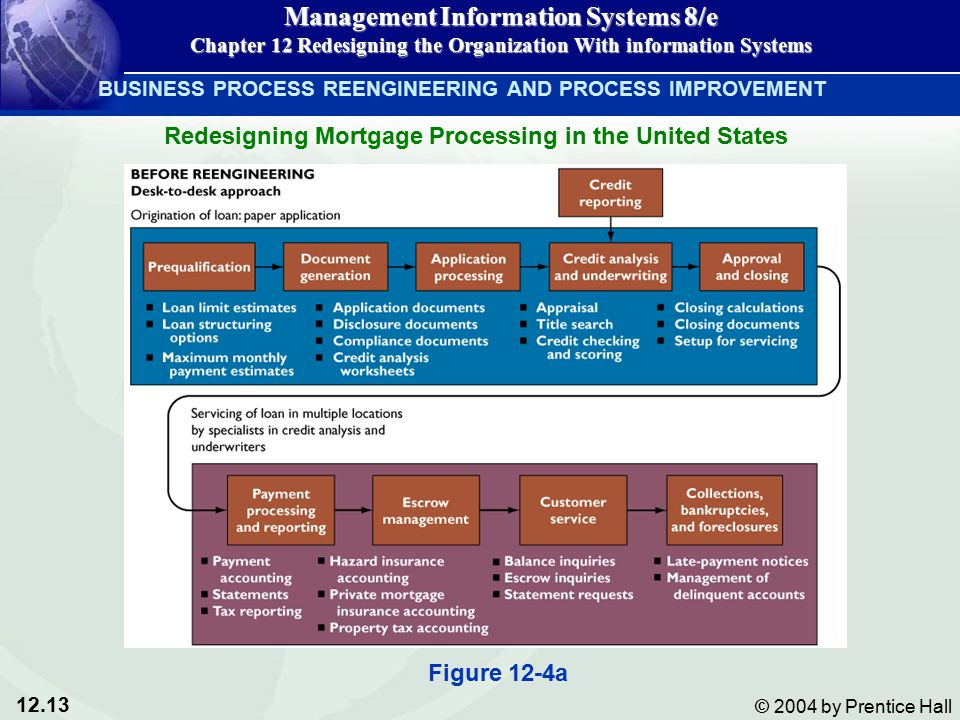 12.13 © 2004 by Prentice Hall Management Information Systems 8/e Chapter 12 Redesigning the Organization With information Systems BUSINESS PROCESS REENGINEERING AND PROCESS IMPROVEMENT Redesigning Mortgage Processing in the United States Figure 12-4a
