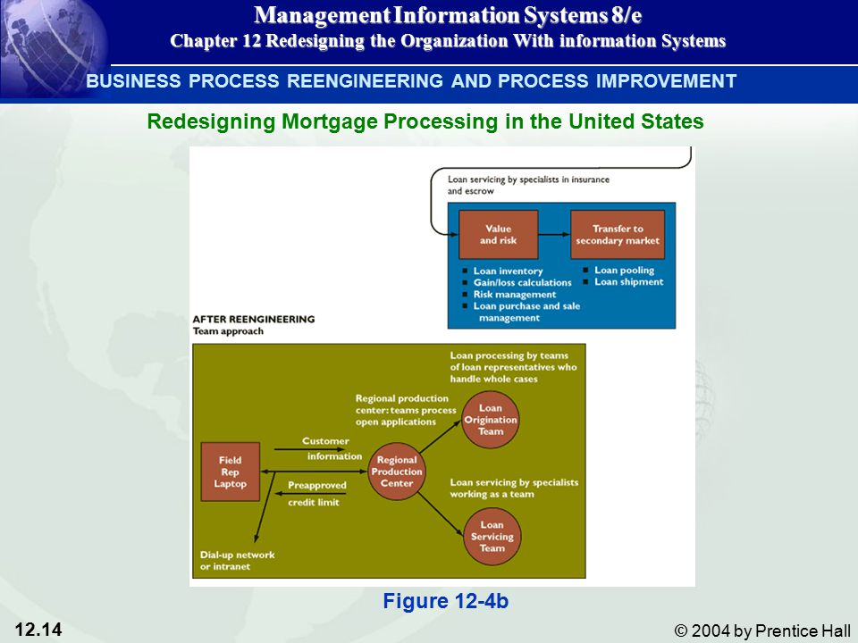 12.14 © 2004 by Prentice Hall Management Information Systems 8/e Chapter 12 Redesigning the Organization With information Systems BUSINESS PROCESS REENGINEERING AND PROCESS IMPROVEMENT Redesigning Mortgage Processing in the United States Figure 12-4b