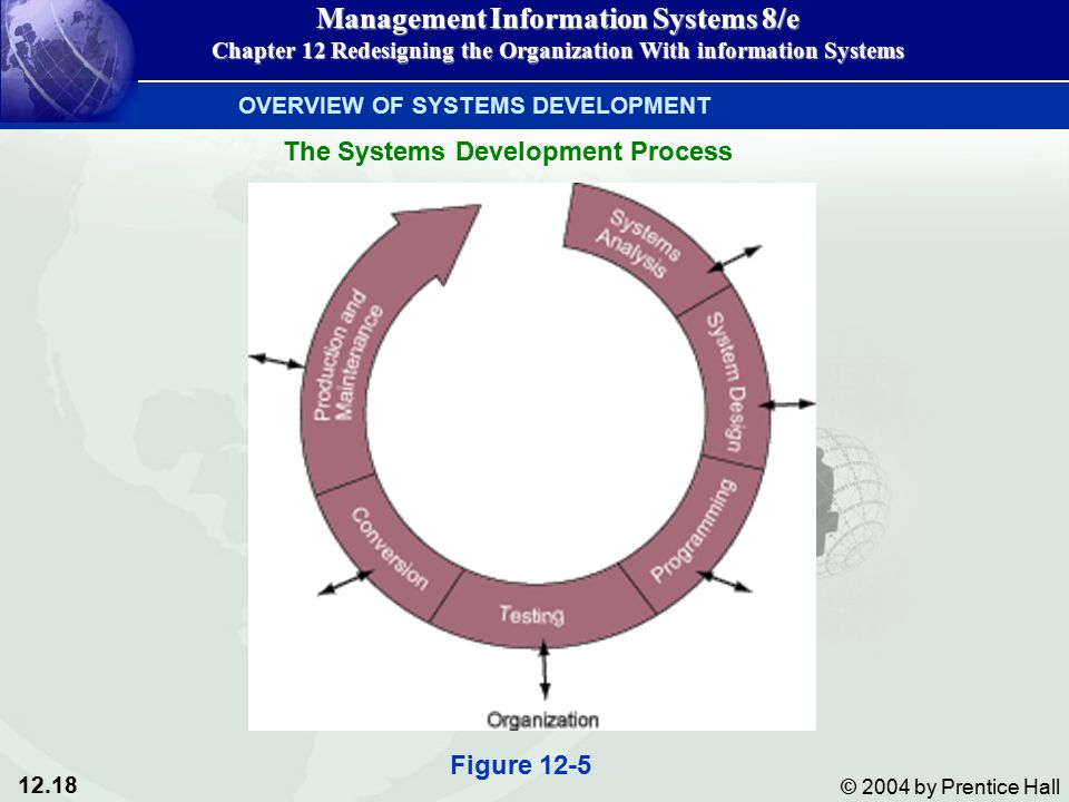 12.18 © 2004 by Prentice Hall Management Information Systems 8/e Chapter 12 Redesigning the Organization With information Systems OVERVIEW OF SYSTEMS DEVELOPMENT The Systems Development Process Figure 12-5