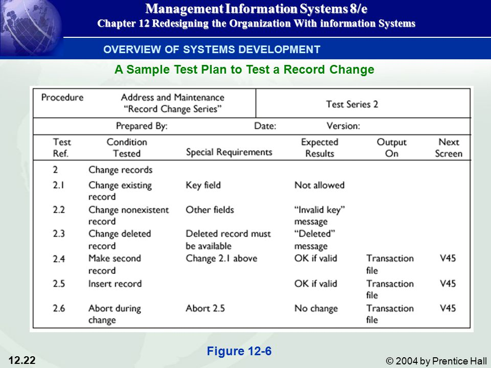12.22 © 2004 by Prentice Hall Management Information Systems 8/e Chapter 12 Redesigning the Organization With information Systems OVERVIEW OF SYSTEMS DEVELOPMENT A Sample Test Plan to Test a Record Change Figure 12-6