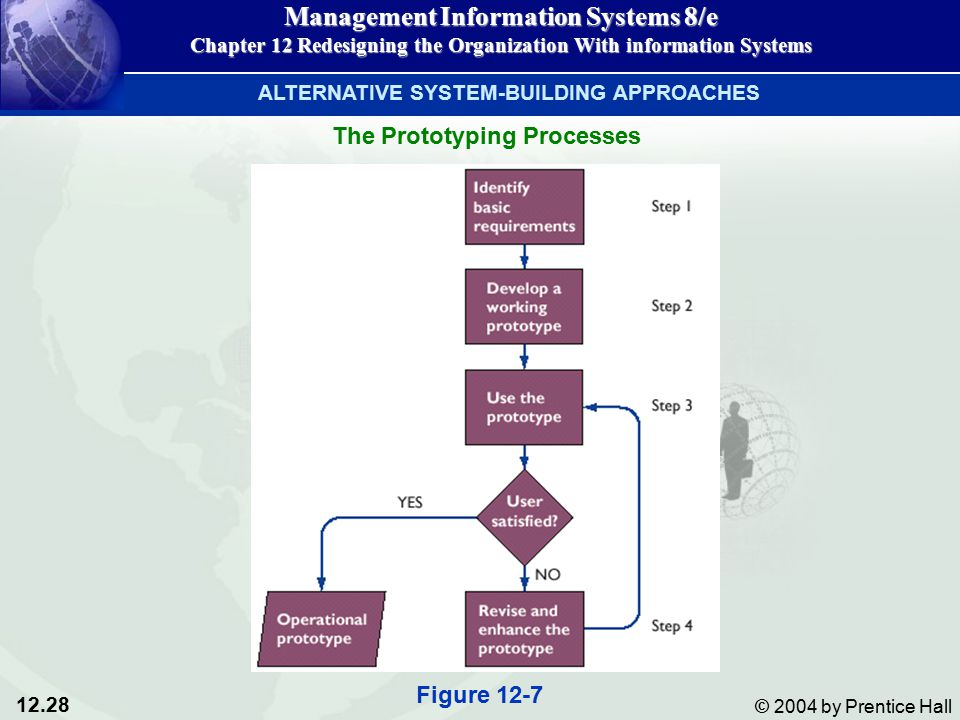 12.28 © 2004 by Prentice Hall Management Information Systems 8/e Chapter 12 Redesigning the Organization With information Systems ALTERNATIVE SYSTEM-BUILDING APPROACHES The Prototyping Processes Figure 12-7