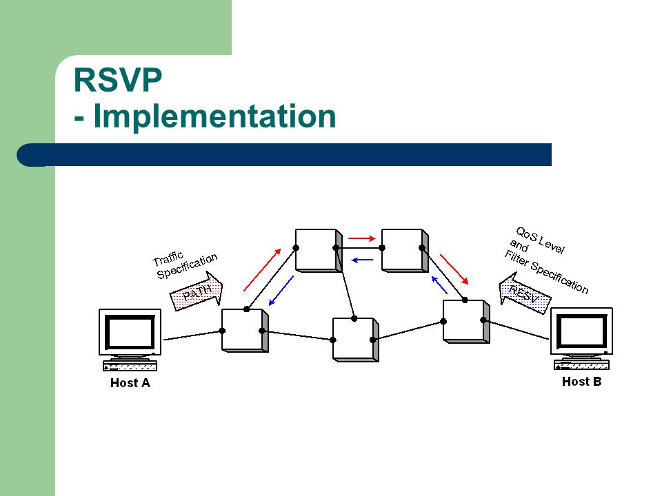 RSVP - Implementation