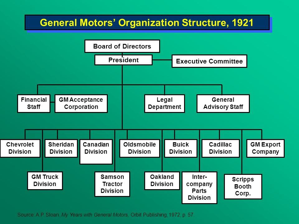 organizational change general motors Bad organizational culture at general motors name institution introduction organizational culture is a fundamental aspect of an organization which provides a framework with which employees go about their work as well as the management (alvesson, 2013.