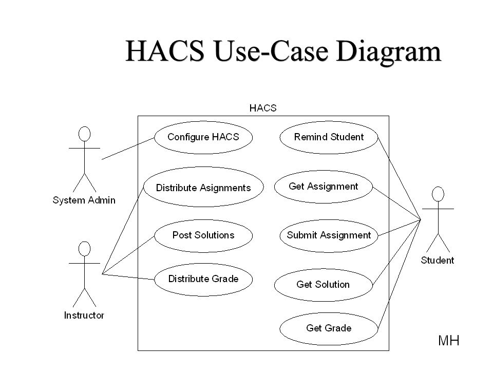 usecase digram A use case diagram captures the business processes carried out in the system normally, domain experts and business analysts should be involved in writing use cases.