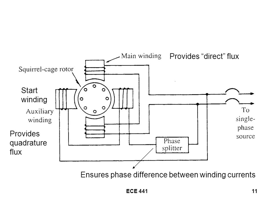 ECE Provides direct flux Provides quadrature flux Ensures phase difference between winding currents Start winding