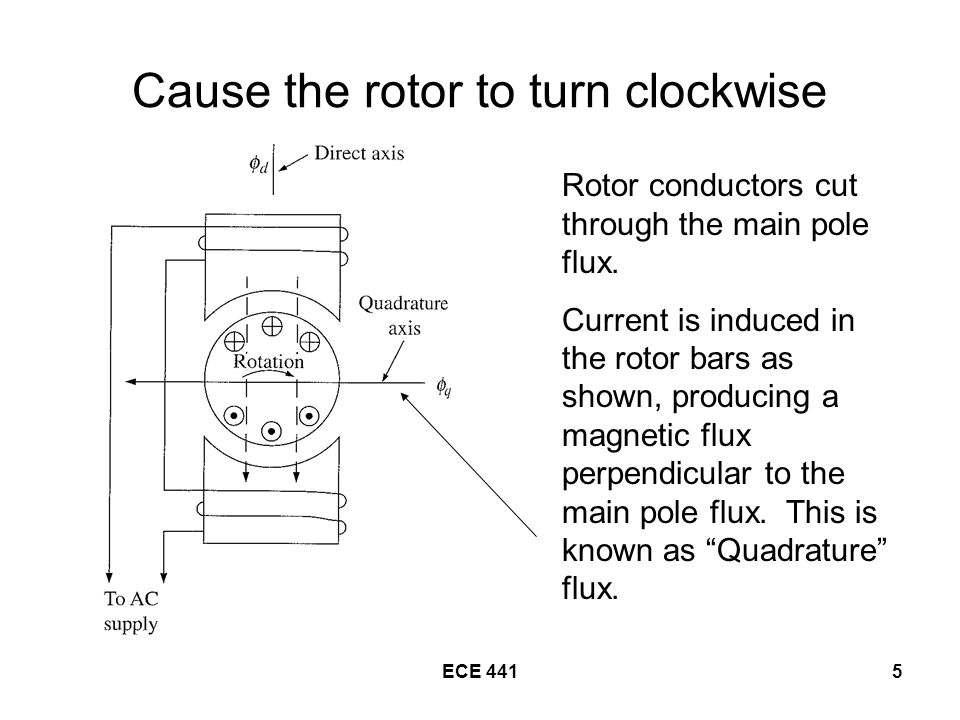 ECE 4415 Cause the rotor to turn clockwise Rotor conductors cut through the main pole flux.