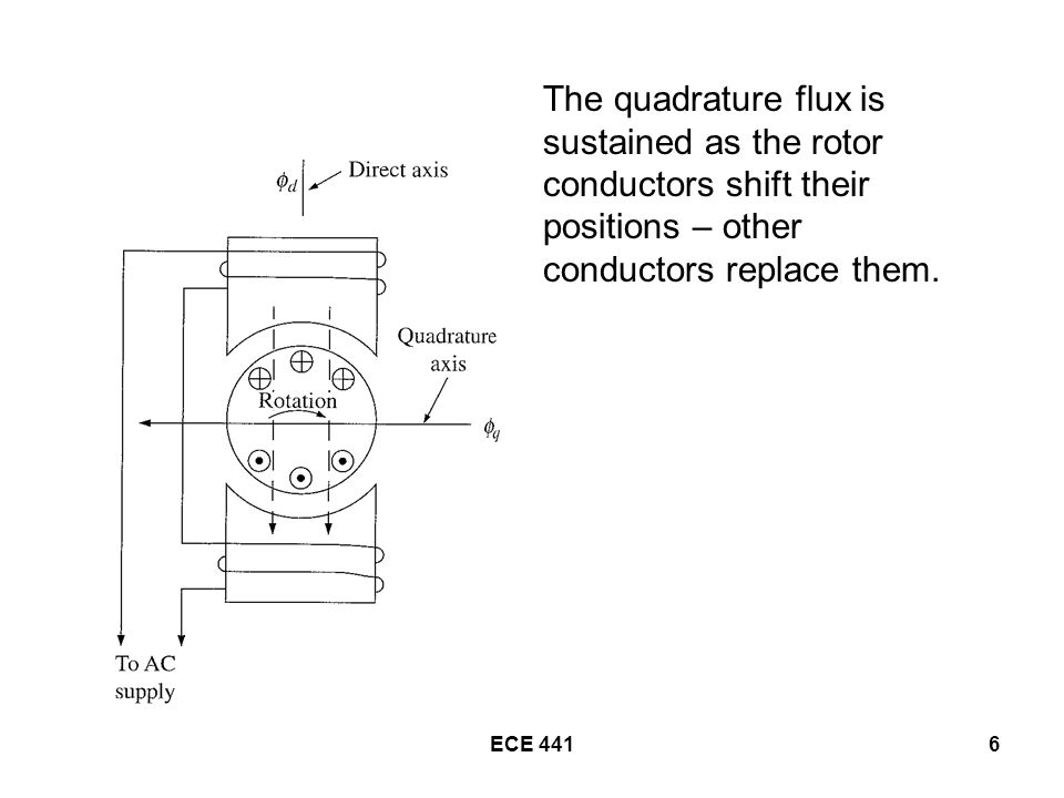 ECE 4416 The quadrature flux is sustained as the rotor conductors shift their positions – other conductors replace them.