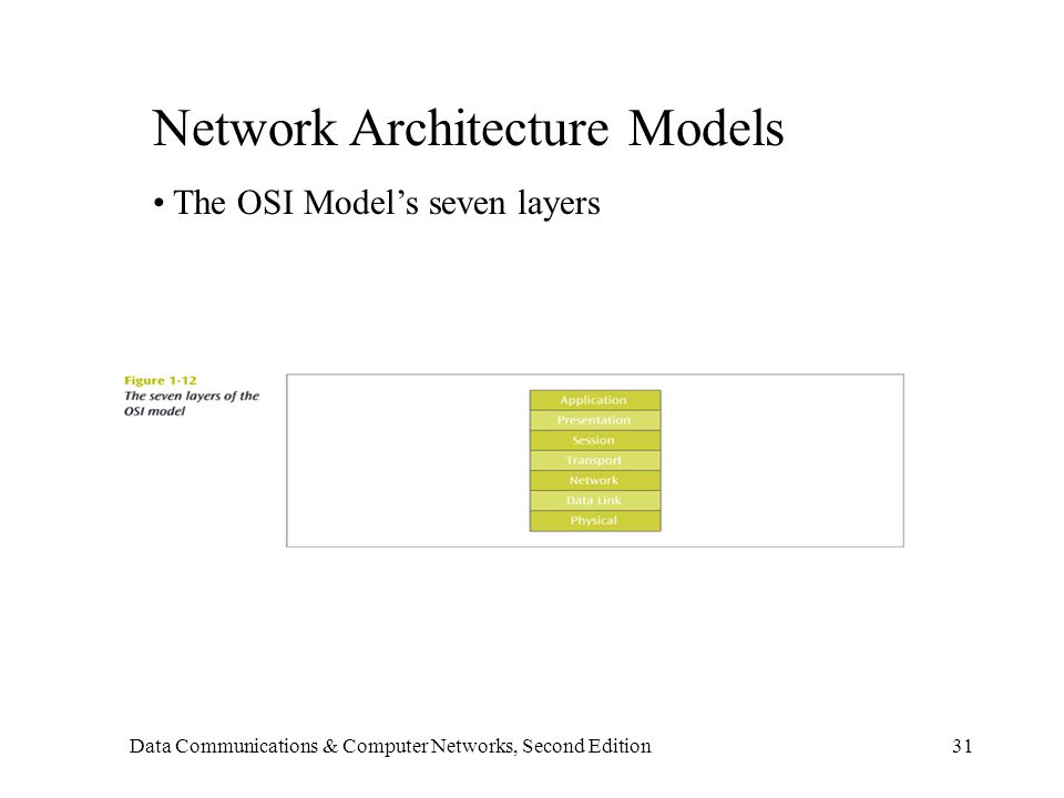 Data Communications & Computer Networks, Second Edition31 Network Architecture Models The OSI Model's seven layers