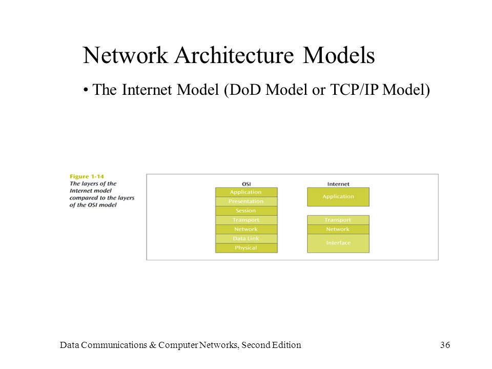 Data Communications & Computer Networks, Second Edition36 Network Architecture Models The Internet Model (DoD Model or TCP/IP Model)