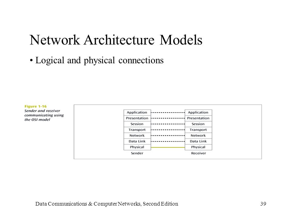 Data Communications & Computer Networks, Second Edition39 Network Architecture Models Logical and physical connections
