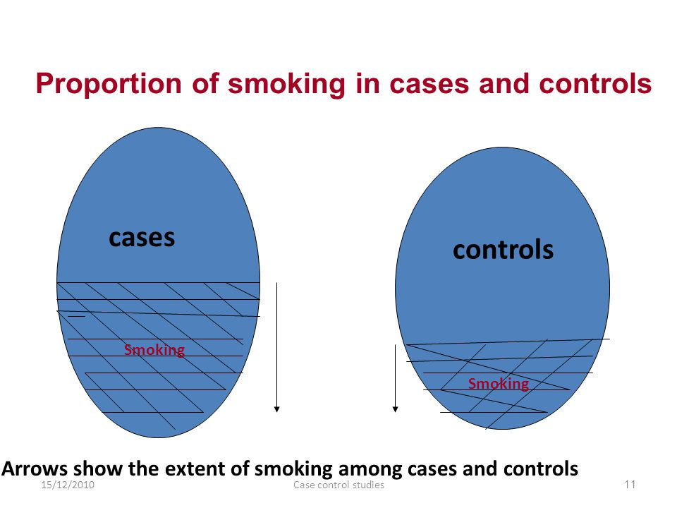 Proportion of smoking in cases and controls controls cases Arrows show the extent of smoking among cases and controls Smoking 11Case control studies15/12/2010