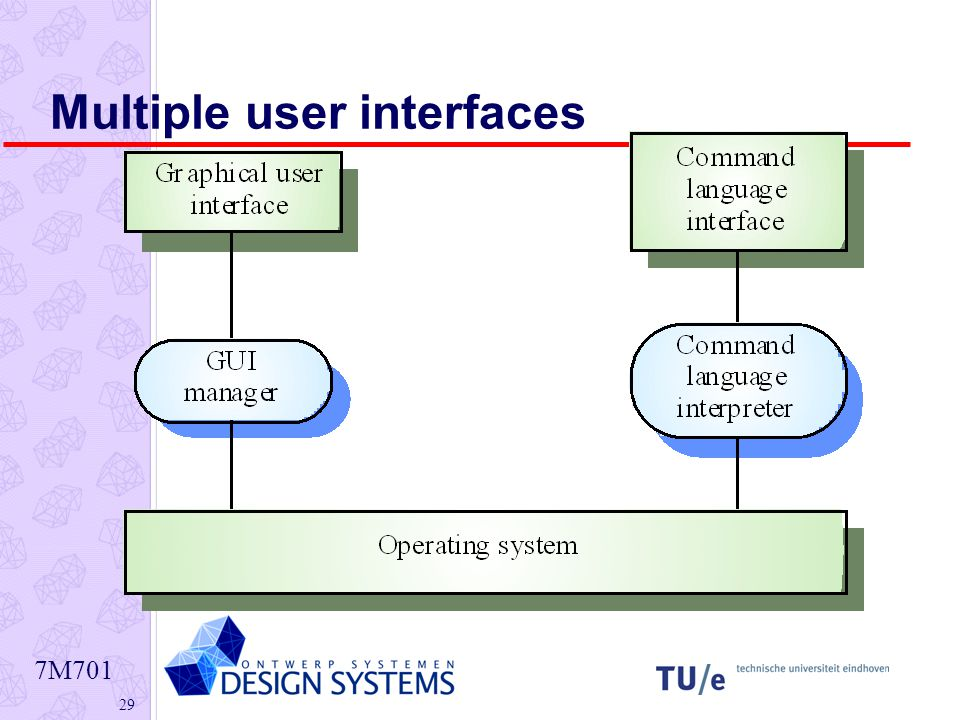 7M Multiple user interfaces