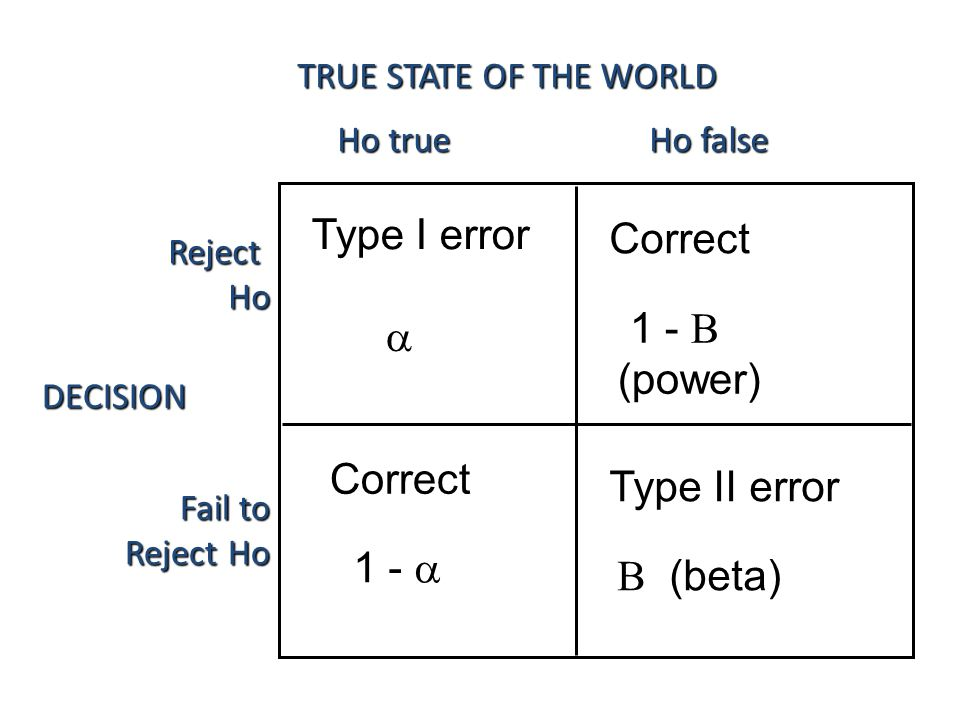 Significance as a Probability Game There are four possible outcomes in significance test, based on two dimensions: – The researcher's decision about Ho.
