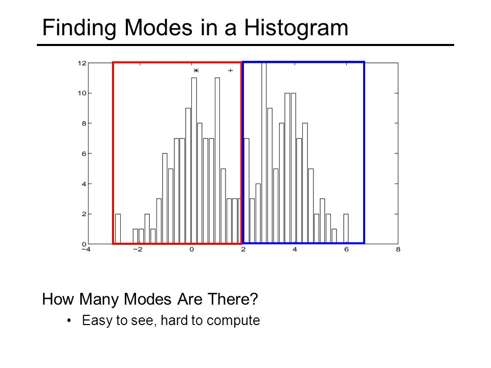 Finding Modes in a Histogram How Many Modes Are There Easy to see, hard to compute