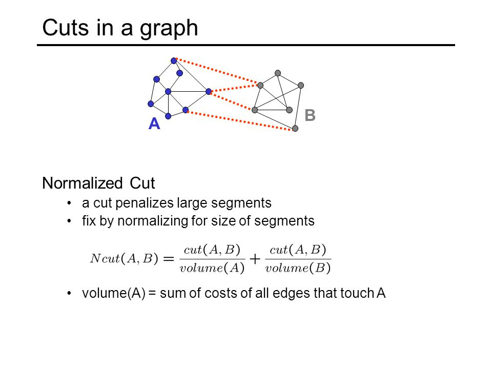 Cuts in a graph A B Normalized Cut a cut penalizes large segments fix by normalizing for size of segments volume(A) = sum of costs of all edges that touch A