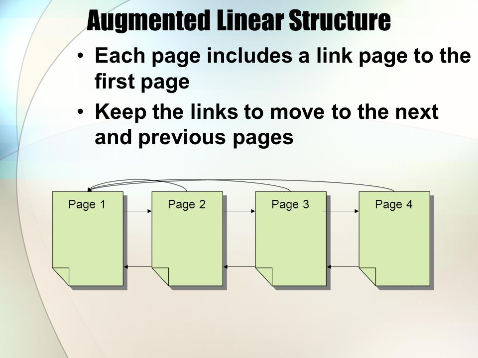 Augmented Linear Structure Each page includes a link page to the first page Keep the links to move to the next and previous pages Page 1 Page 2 Page 3 Page 4
