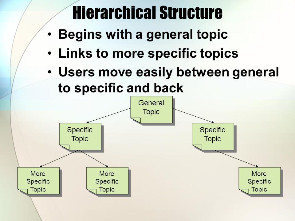 Hierarchical Structure Begins with a general topic Links to more specific topics Users move easily between general to specific and back General Topic Specific Topic More Specific Topic