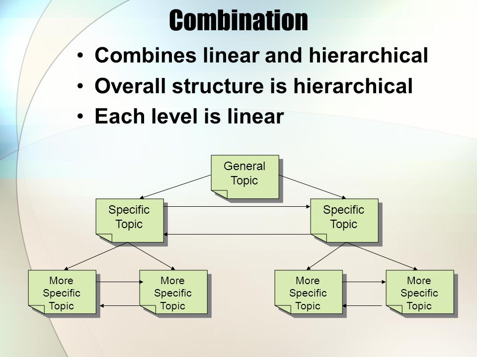 Combination Combines linear and hierarchical Overall structure is hierarchical Each level is linear General Topic Specific Topic More Specific Topic