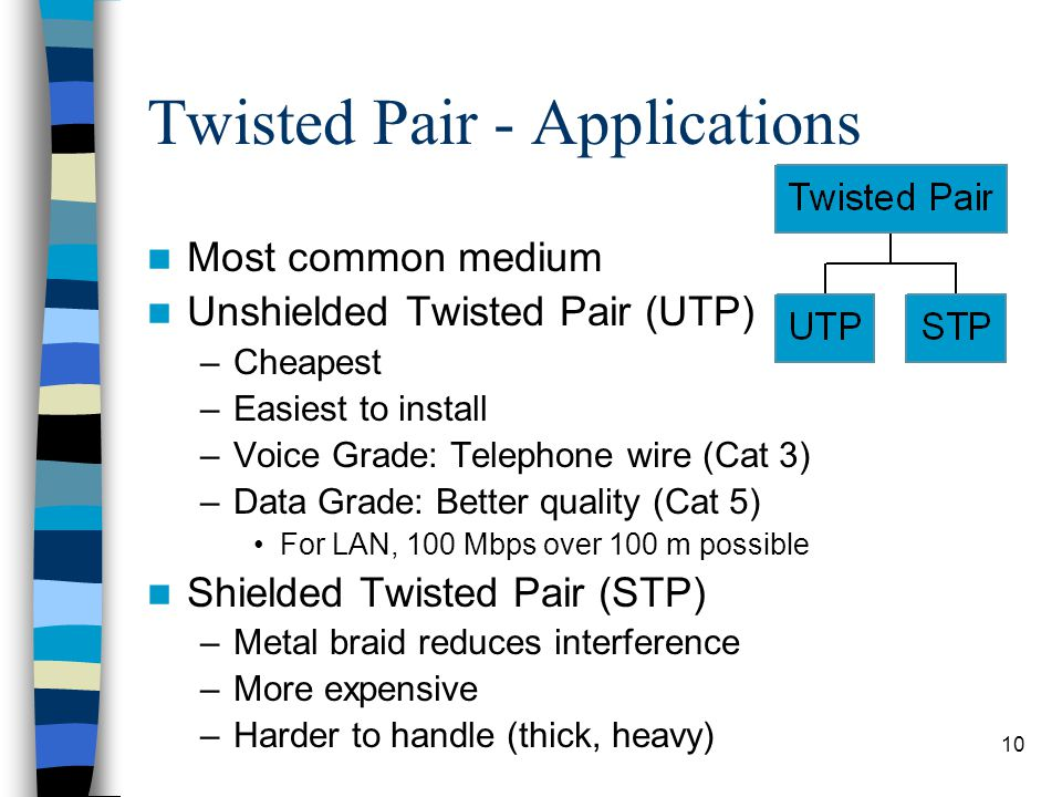 10 Twisted Pair - Applications Most common medium Unshielded Twisted Pair (UTP) –Cheapest –Easiest to install –Voice Grade: Telephone wire (Cat 3) –Data Grade: Better quality (Cat 5) For LAN, 100 Mbps over 100 m possible Shielded Twisted Pair (STP) –Metal braid reduces interference –More expensive –Harder to handle (thick, heavy)
