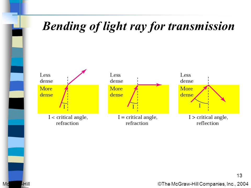 13 Bending of light ray for transmission McGraw-Hill © The McGraw-Hill Companies, Inc., 2004