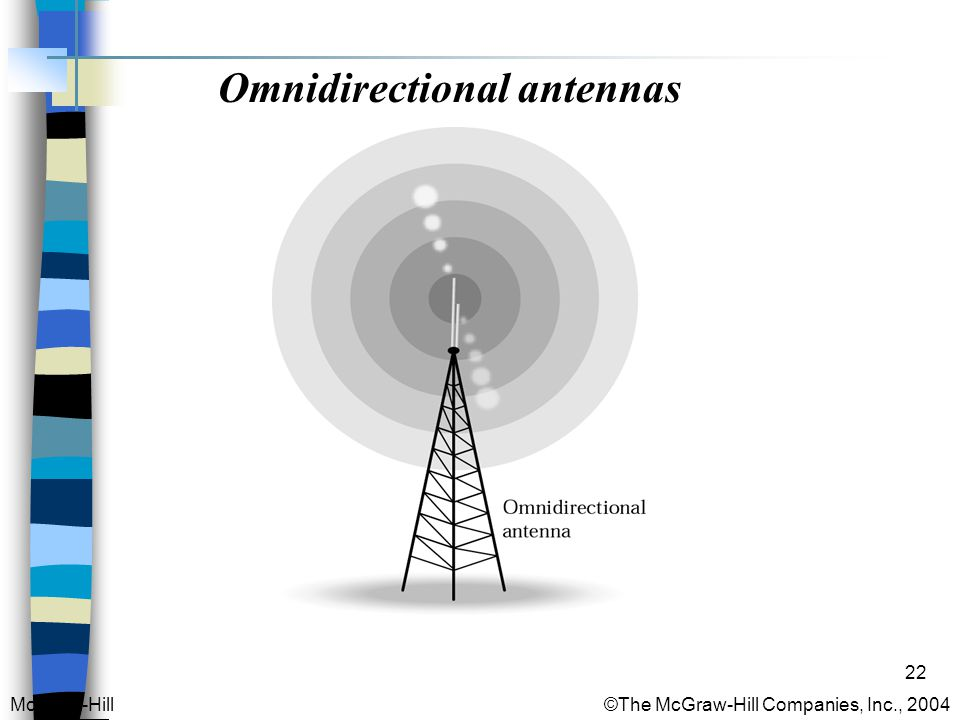 22 Omnidirectional antennas McGraw-Hill © The McGraw-Hill Companies, Inc., 2004