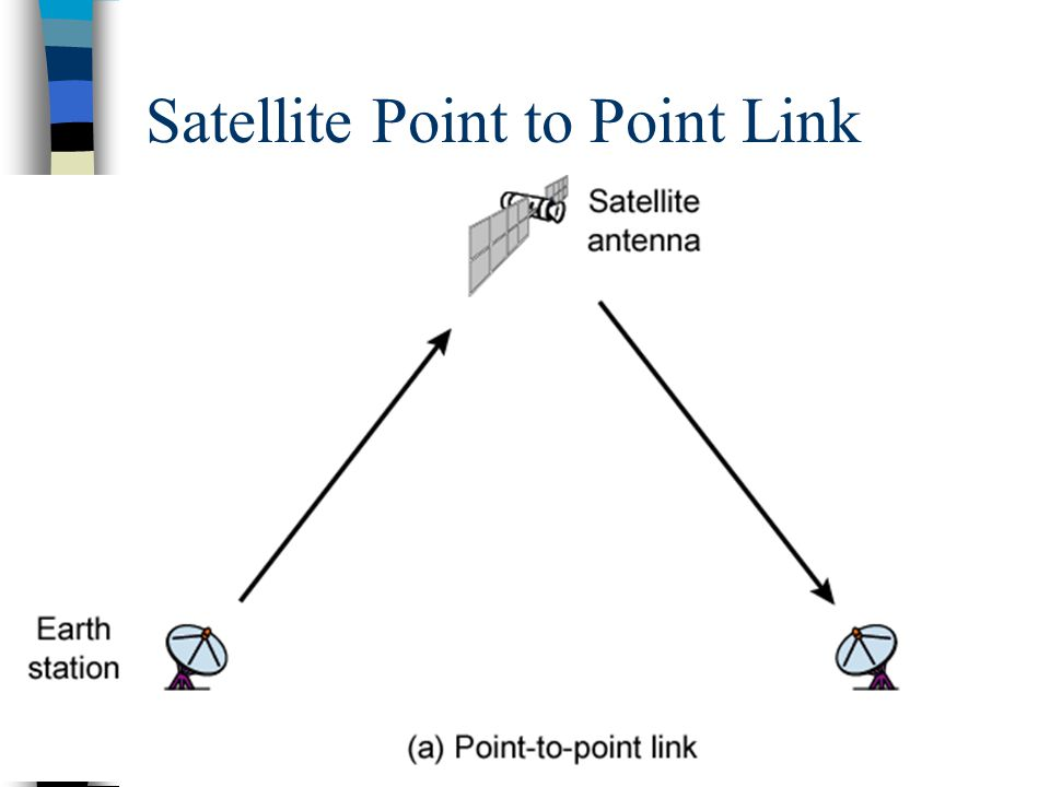 27 Satellite Point to Point Link