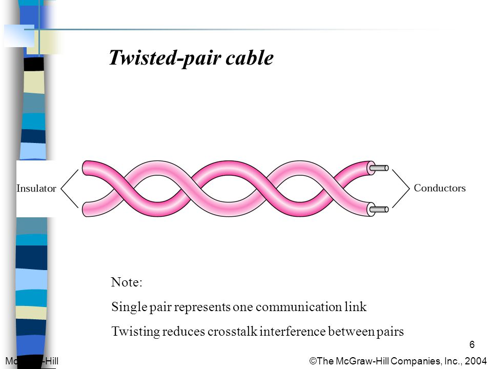 6 Twisted-pair cable McGraw-Hill © The McGraw-Hill Companies, Inc., 2004 Note: Single pair represents one communication link Twisting reduces crosstalk interference between pairs