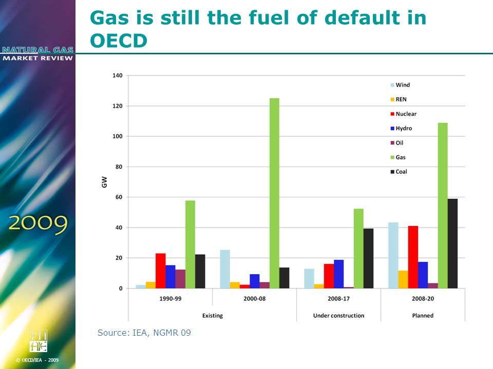 © OECD/IEA Gas is still the fuel of default in OECD Source: IEA, NGMR 09