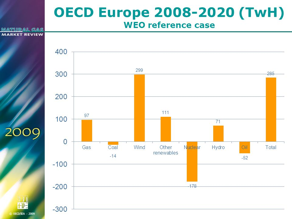 © OECD/IEA OECD Europe (TwH) WEO reference case