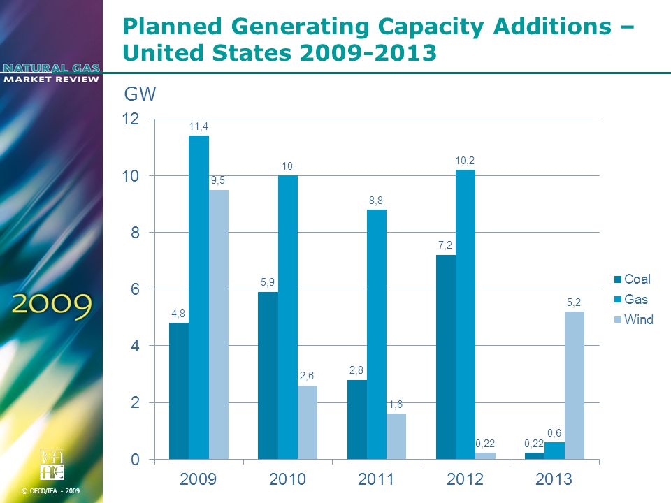 © OECD/IEA Planned Generating Capacity Additions – United States GW