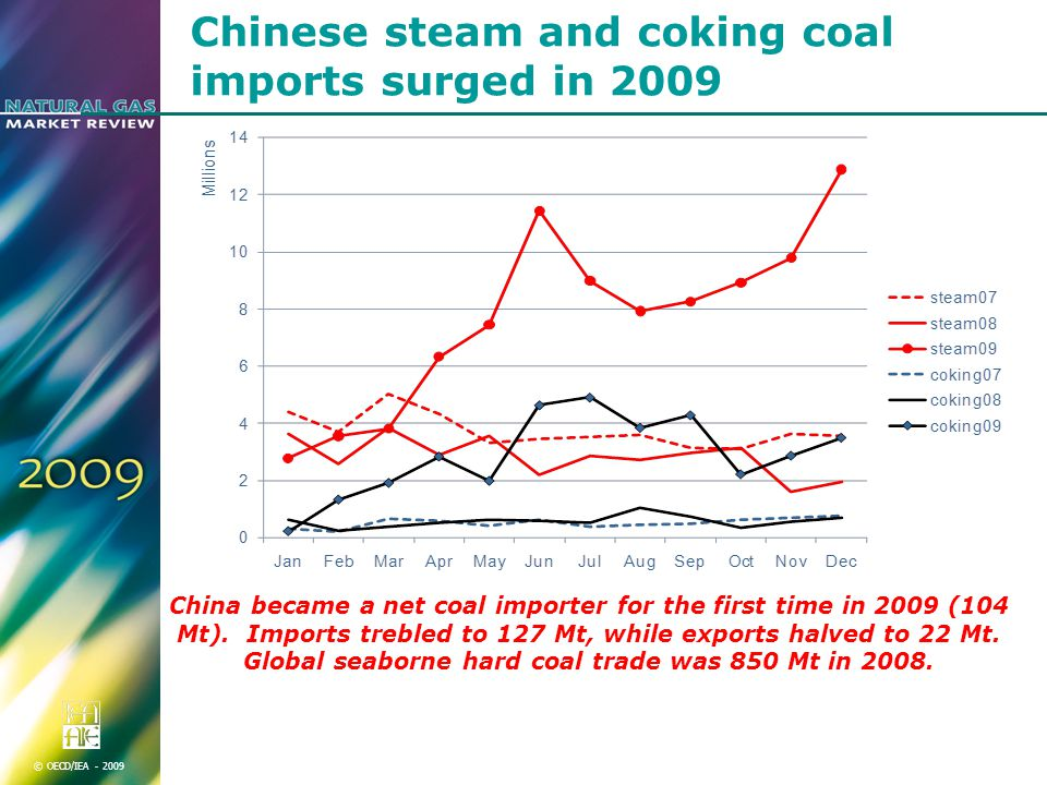 © OECD/IEA Chinese steam and coking coal imports surged in 2009 China became a net coal importer for the first time in 2009 (104 Mt).