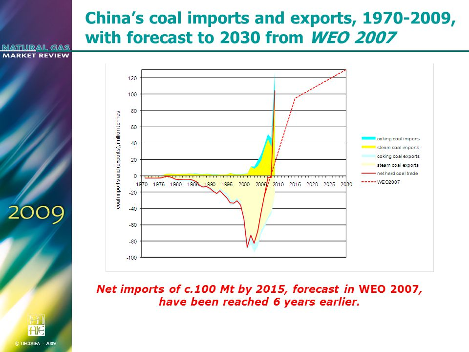 © OECD/IEA China's coal imports and exports, , with forecast to 2030 from WEO 2007 Net imports of c.100 Mt by 2015, forecast in WEO 2007, have been reached 6 years earlier.