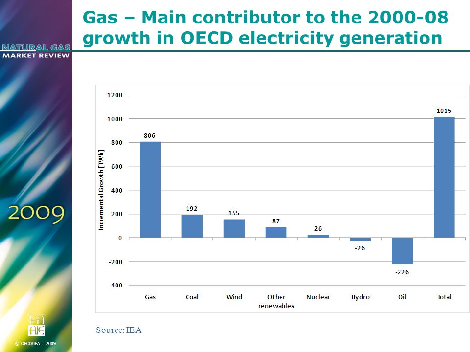© OECD/IEA Gas – Main contributor to the growth in OECD electricity generation Source: IEA