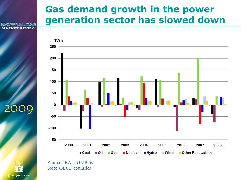 © OECD/IEA Gas demand growth in the power generation sector has slowed down Source: IEA, NGMR 09 Note: OECD countries