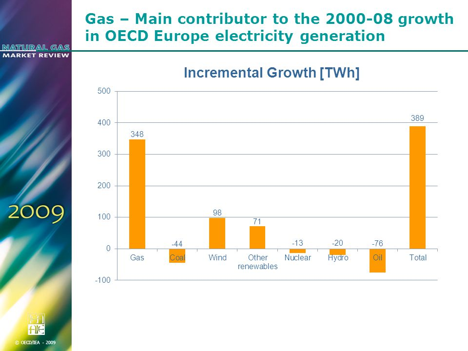 © OECD/IEA Gas – Main contributor to the growth in OECD Europe electricity generation