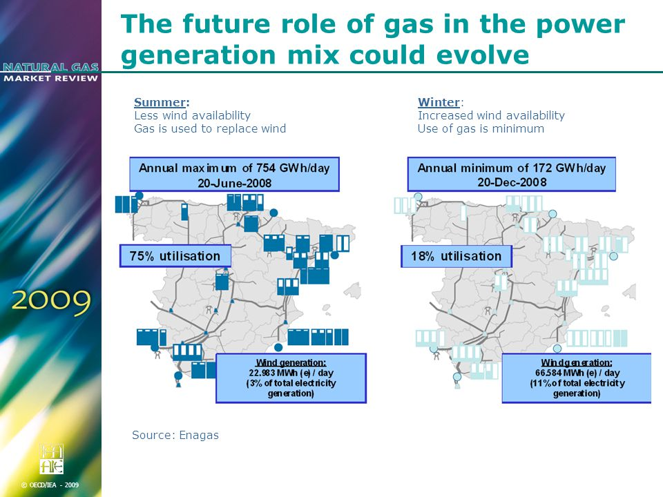 © OECD/IEA The future role of gas in the power generation mix could evolve Source: Enagas Summer: Less wind availability Gas is used to replace wind Winter: Increased wind availability Use of gas is minimum