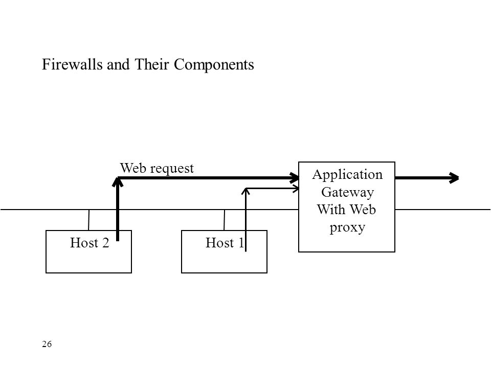 26 Firewalls and Their Components Web request Host 1Host 2 Application Gateway With Web proxy
