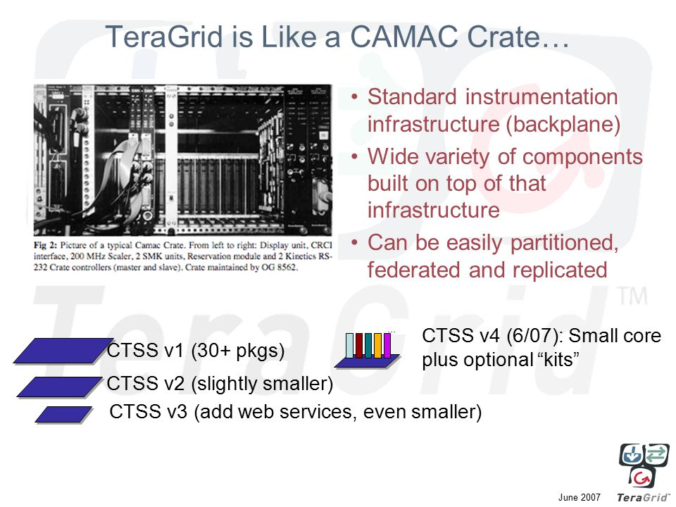 June 2007 TeraGrid is Like a CAMAC Crate… Standard instrumentation infrastructure (backplane) Wide variety of components built on top of that infrastructure Can be easily partitioned, federated and replicated CTSS v4 (6/07): Small core plus optional kits CTSS v2 (slightly smaller) CTSS v3 (add web services, even smaller)...