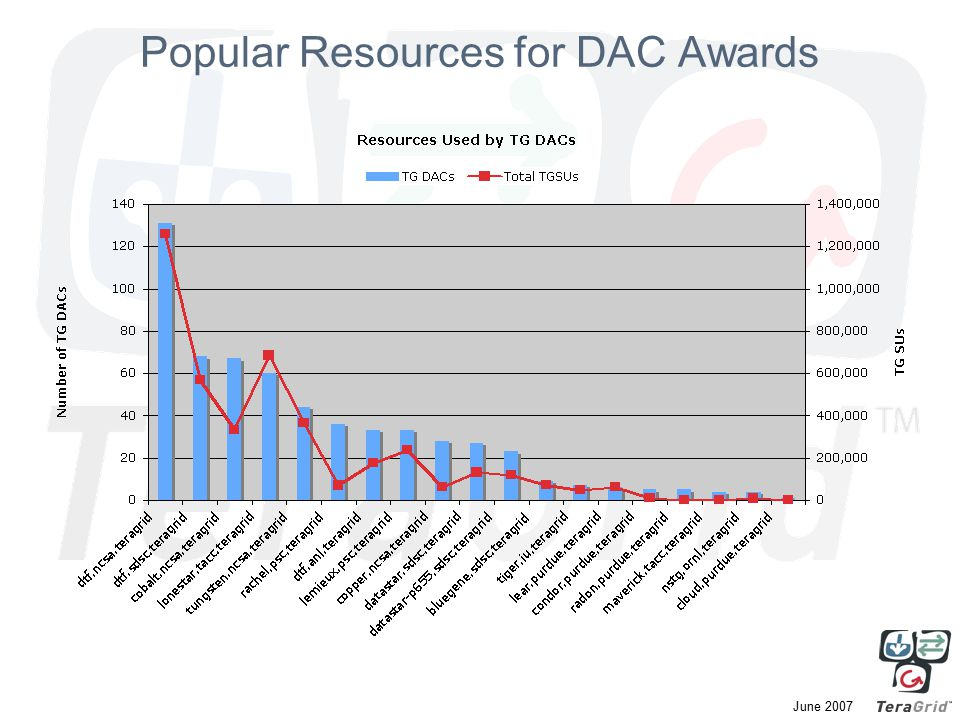 June 2007 Popular Resources for DAC Awards