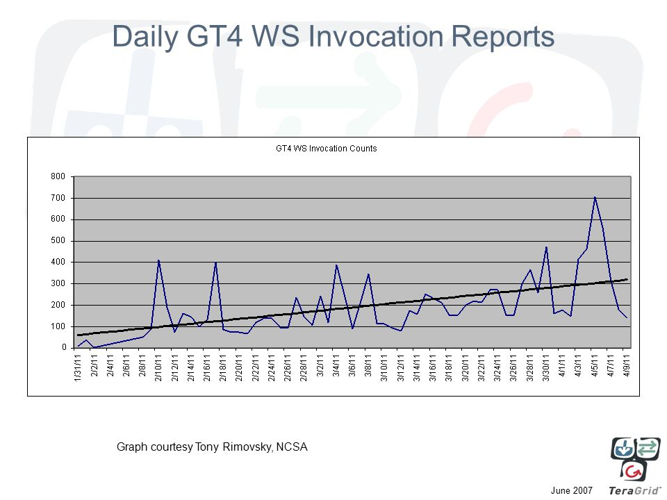 June 2007 Daily GT4 WS Invocation Reports Graph courtesy Tony Rimovsky, NCSA