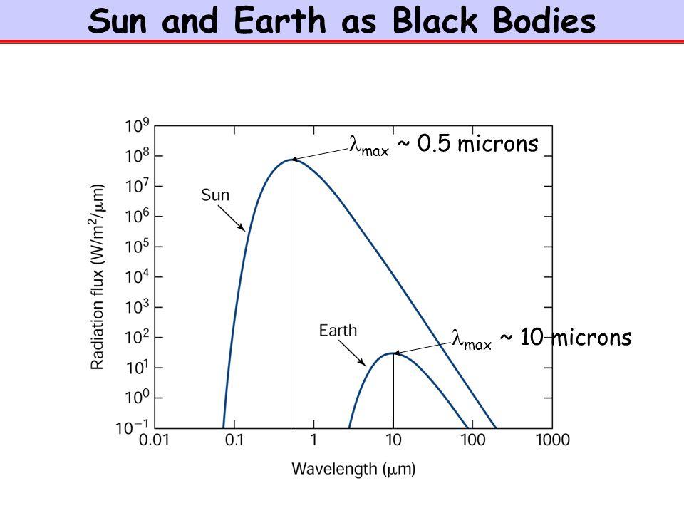 This Week Solar And Terrestrial Radiation Earths Energy Balance